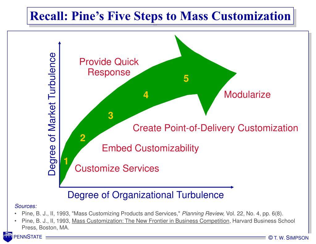 Recall: Pine's Five Steps to Mass Customization