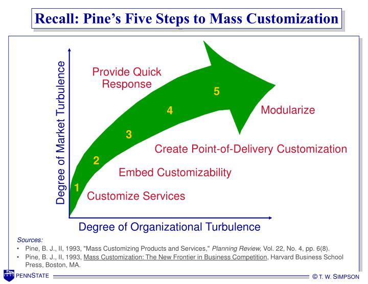Recall pine s five steps to mass customization