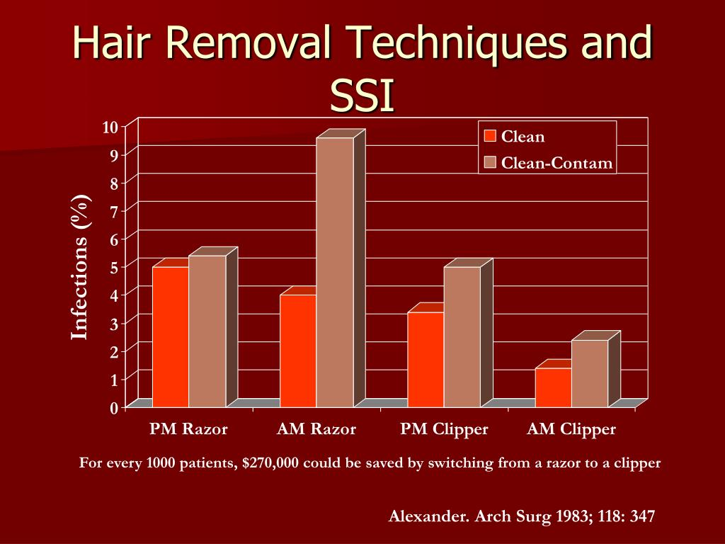 Hair Removal Techniques and SSI