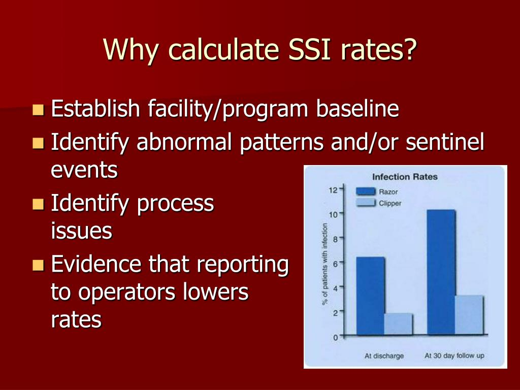 Why calculate SSI rates?