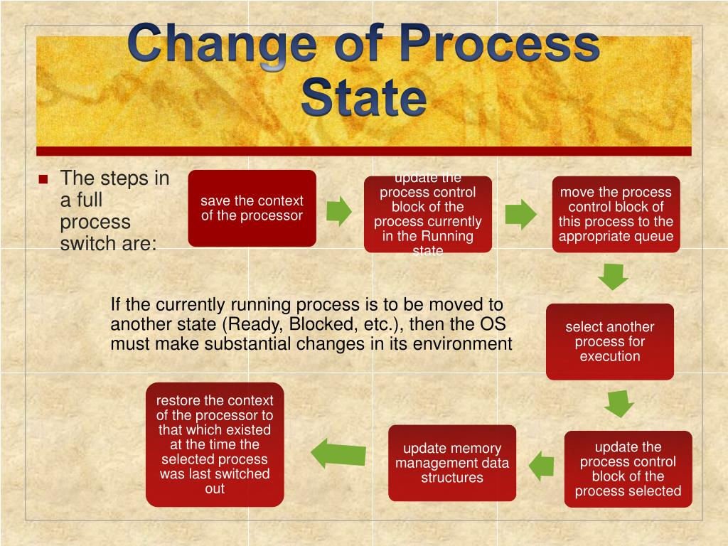 Change of Process State