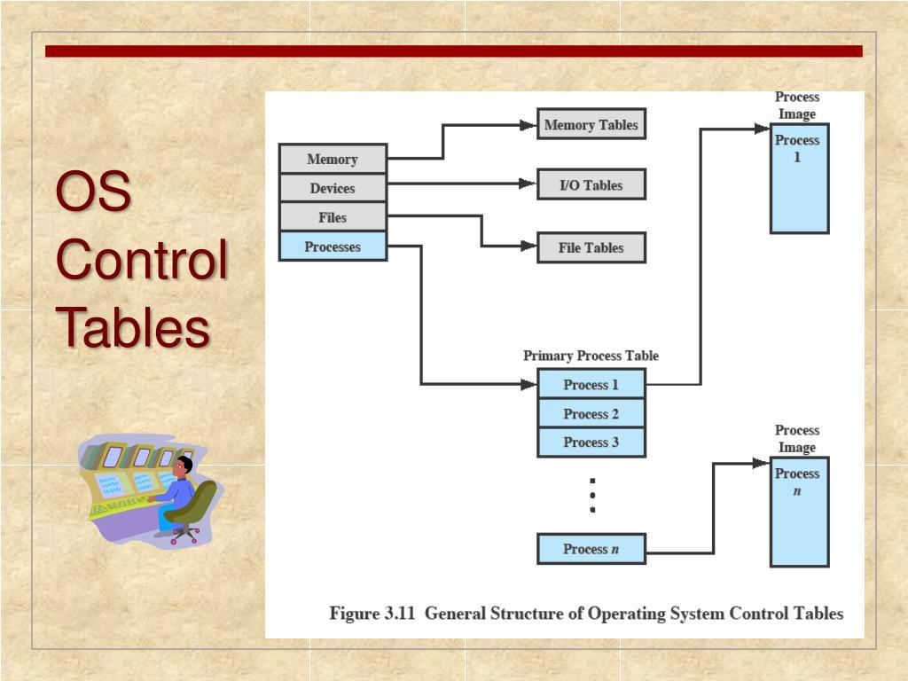 OS Control Tables