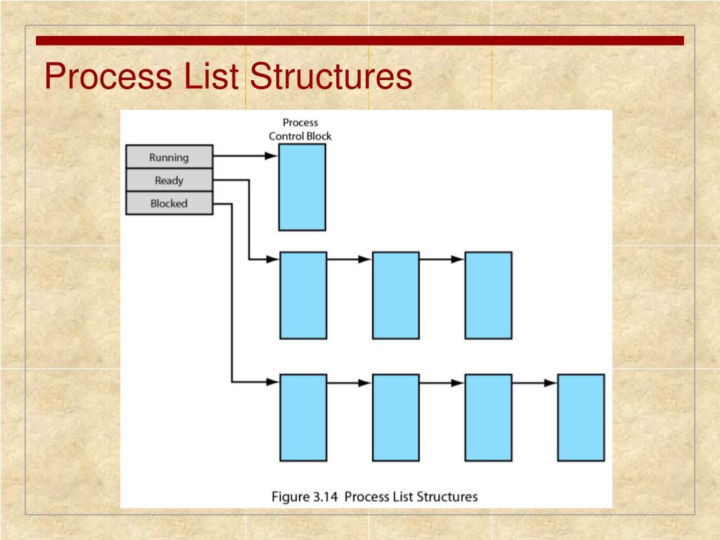 Process List Structures