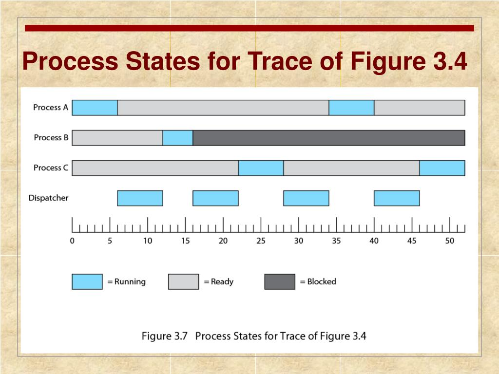 Process States for Trace of Figure 3.4