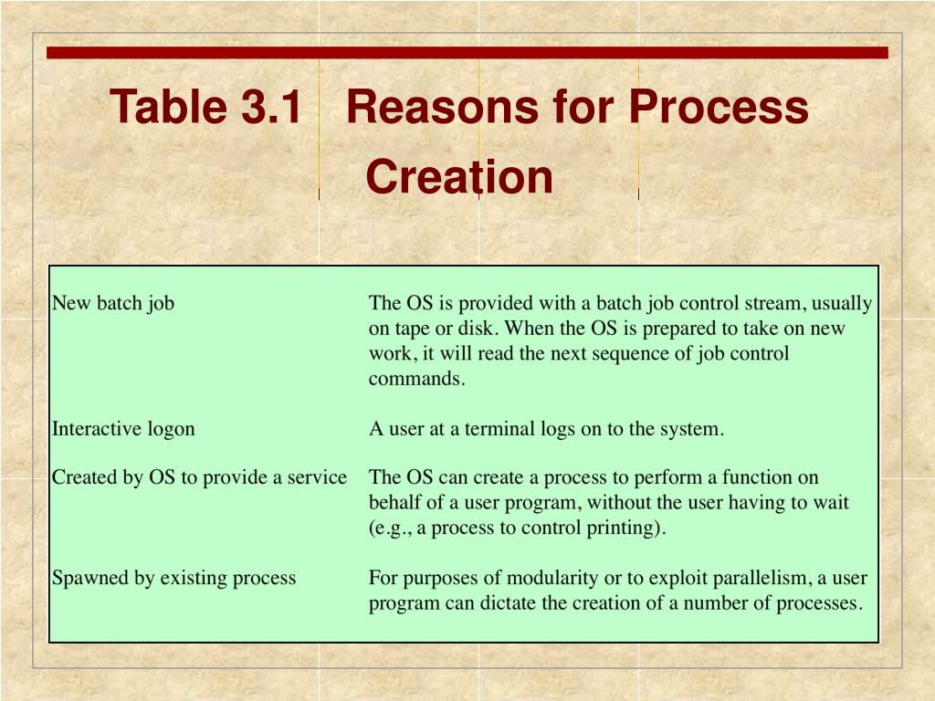 Table 3.1   Reasons for Process Creation