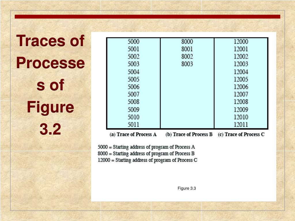 Traces of Processes of    Figure 3.2