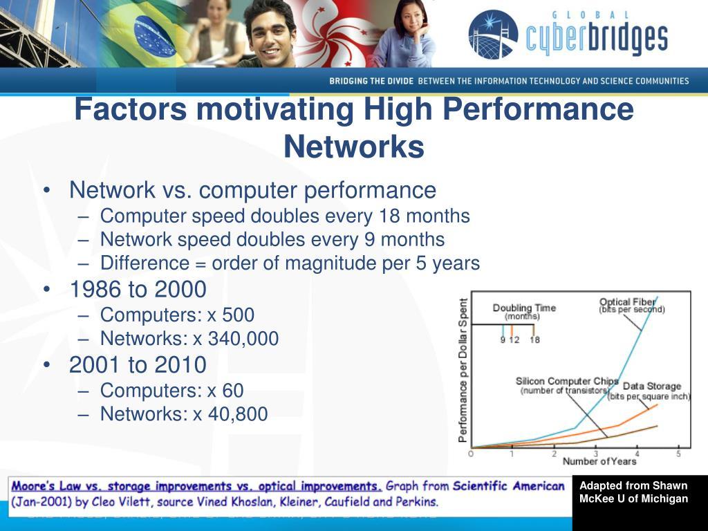Factors motivating High Performance Networks
