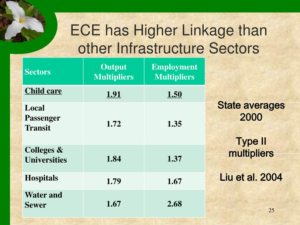 ECE has Higher Linkage than other Infrastructure Sectors