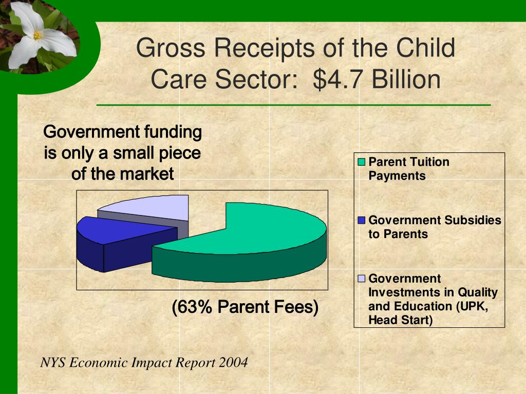 Gross Receipts of the Child Care Sector:  $4.7 Billion