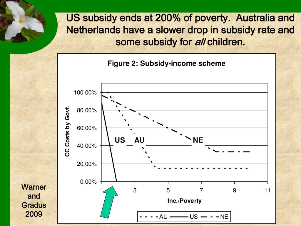 US subsidy ends at 200% of poverty.  Australia and Netherlands have a slower drop in subsidy rate and some subsidy for