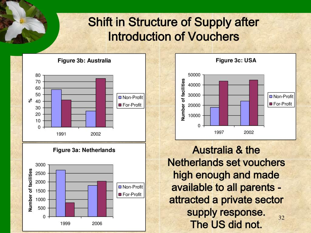 Shift in Structure of Supply after Introduction of Vouchers
