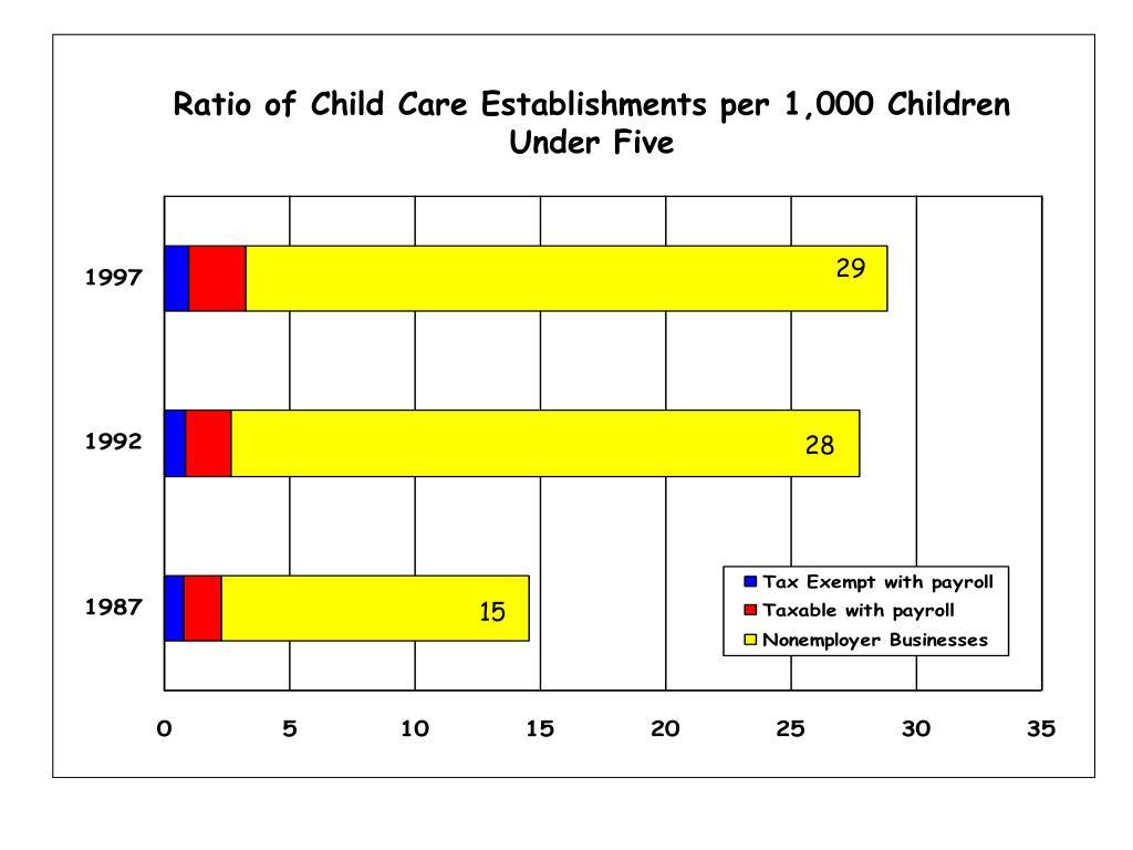 Ratio of Child Care Establishments per 1,000 Children Under Five