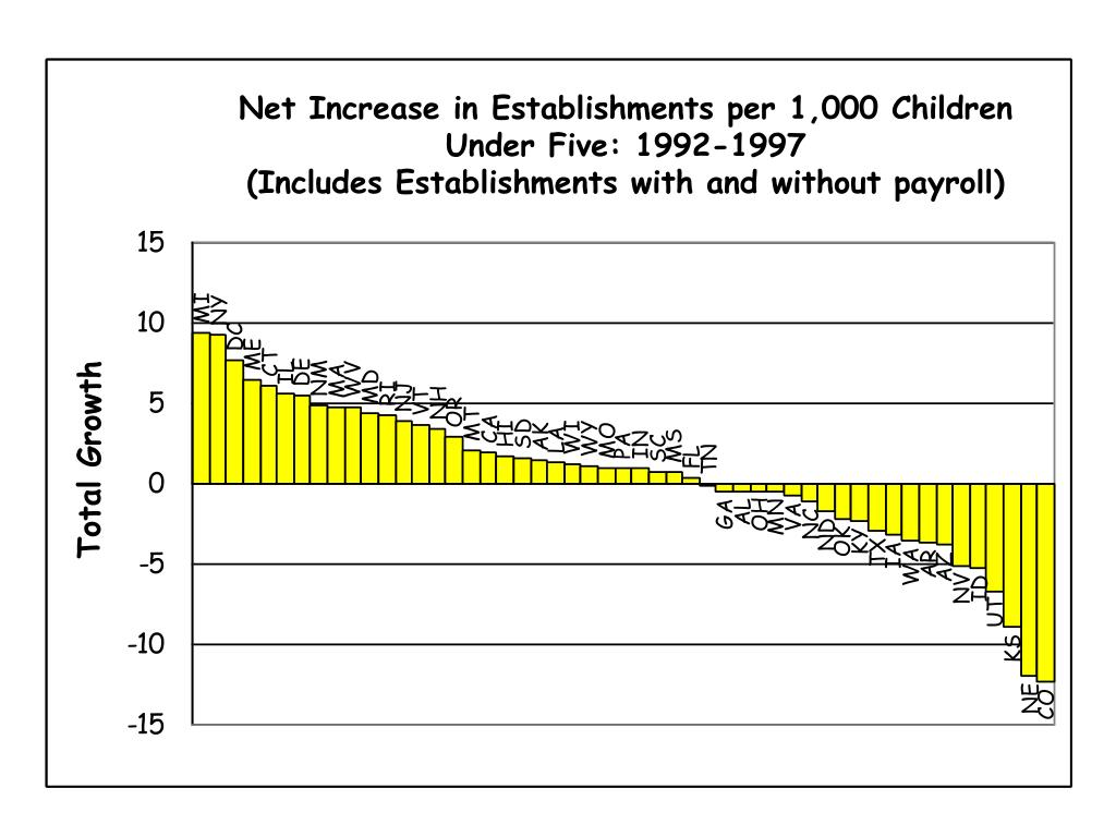 Net Increase in Establishments per 1,000 Children Under Five: 1992-1997                        (Includes Establishments with and without payroll)
