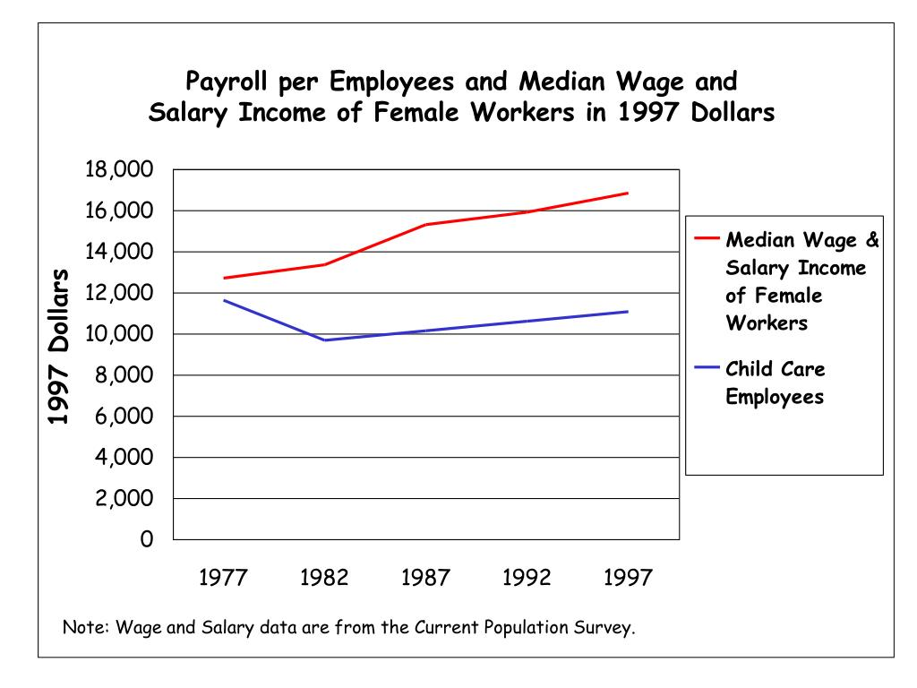 Payroll per Employees and Median Wage and Salary Income of Female Workers in 1997 Dollars