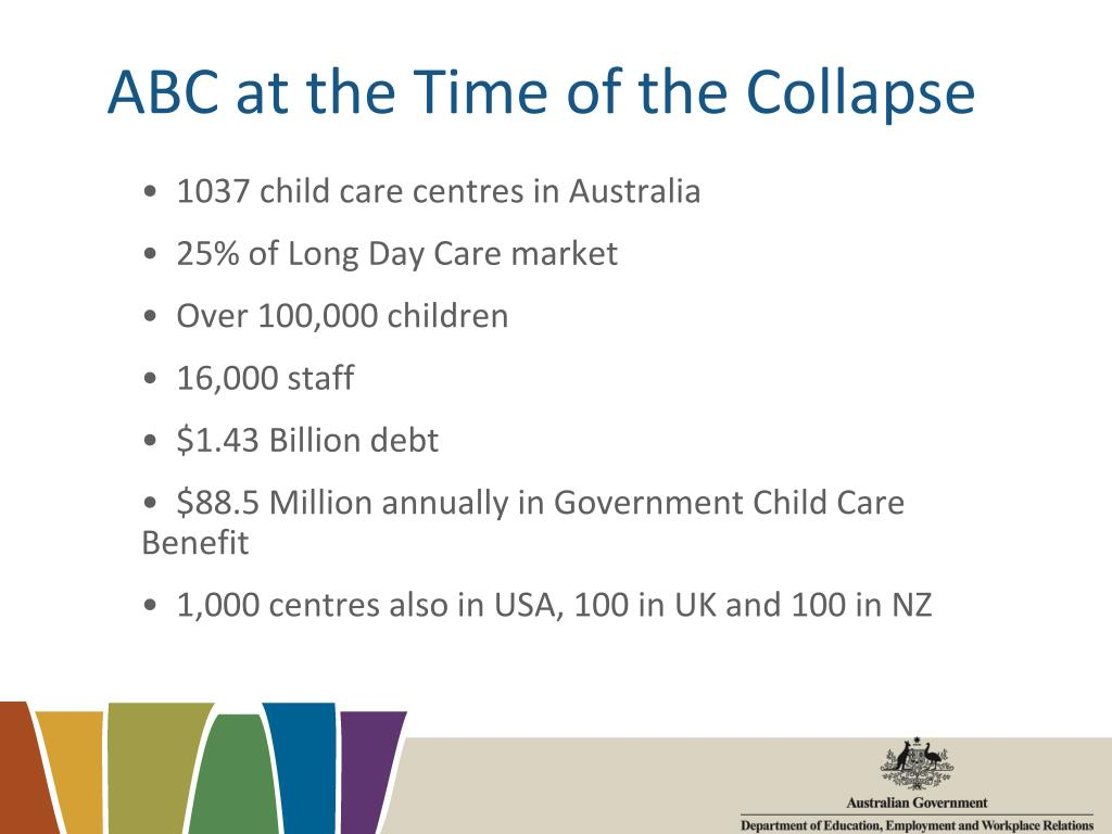 ABC at the Time of the Collapse