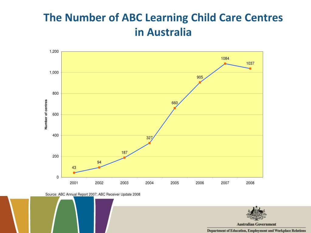 The Number of ABC Learning Child Care Centres in Australia