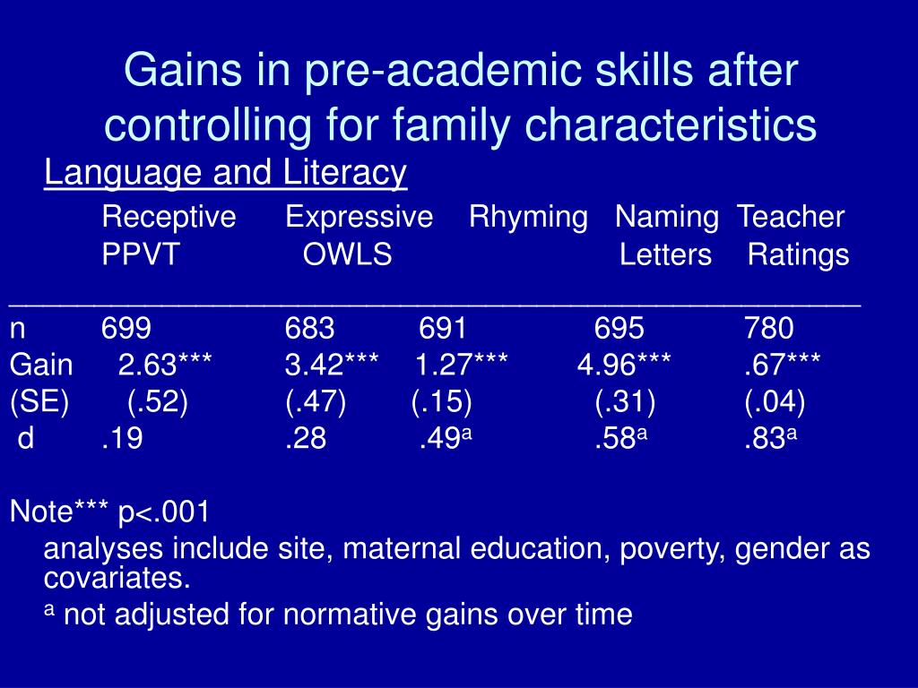 Gains in pre-academic skills after controlling for family characteristics