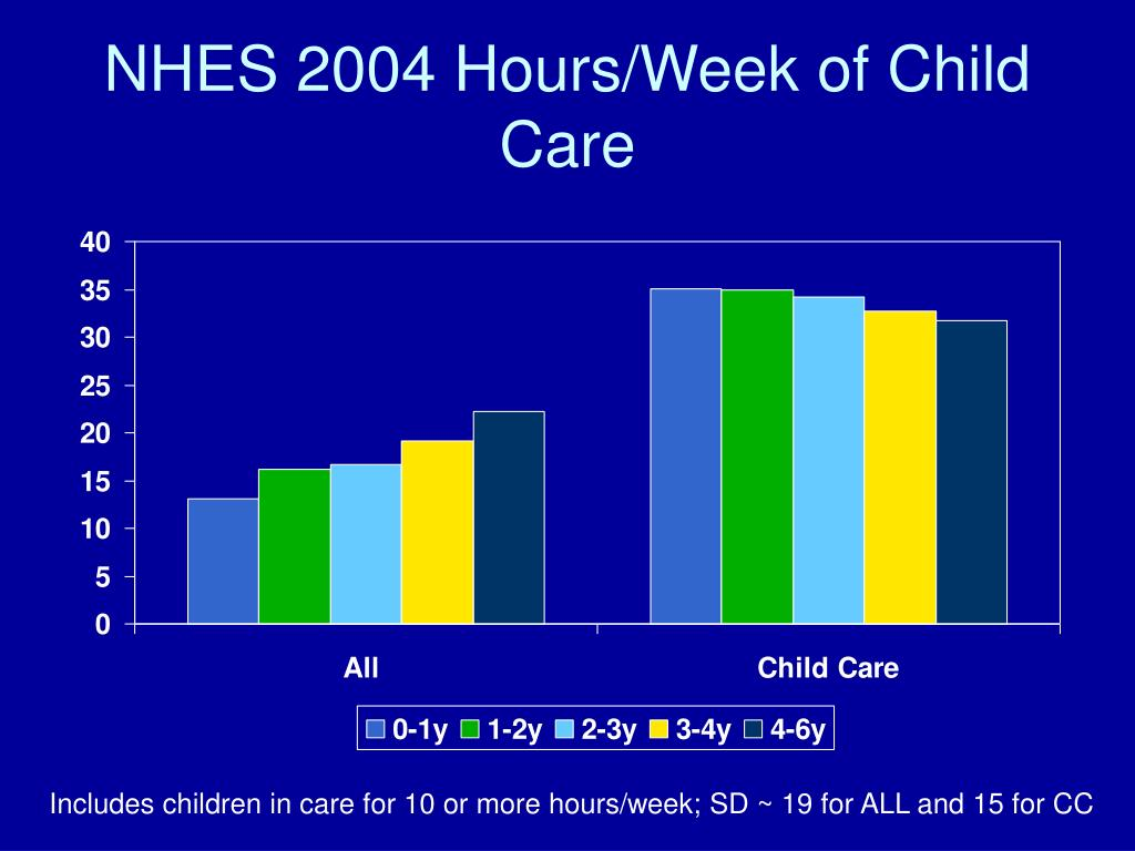 NHES 2004 Hours/Week of Child Care