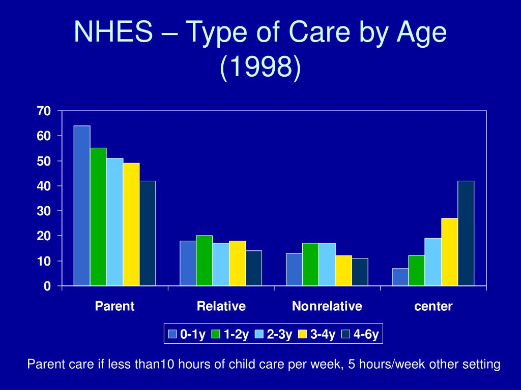 NHES – Type of Care by Age (1998)