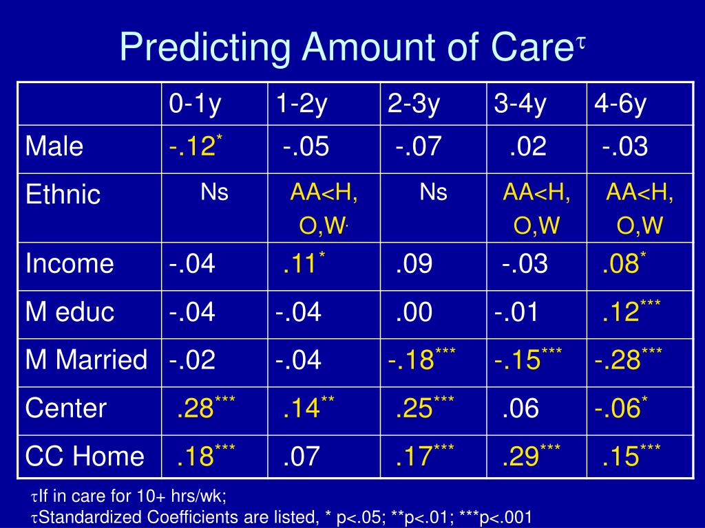 Predicting Amount of Care