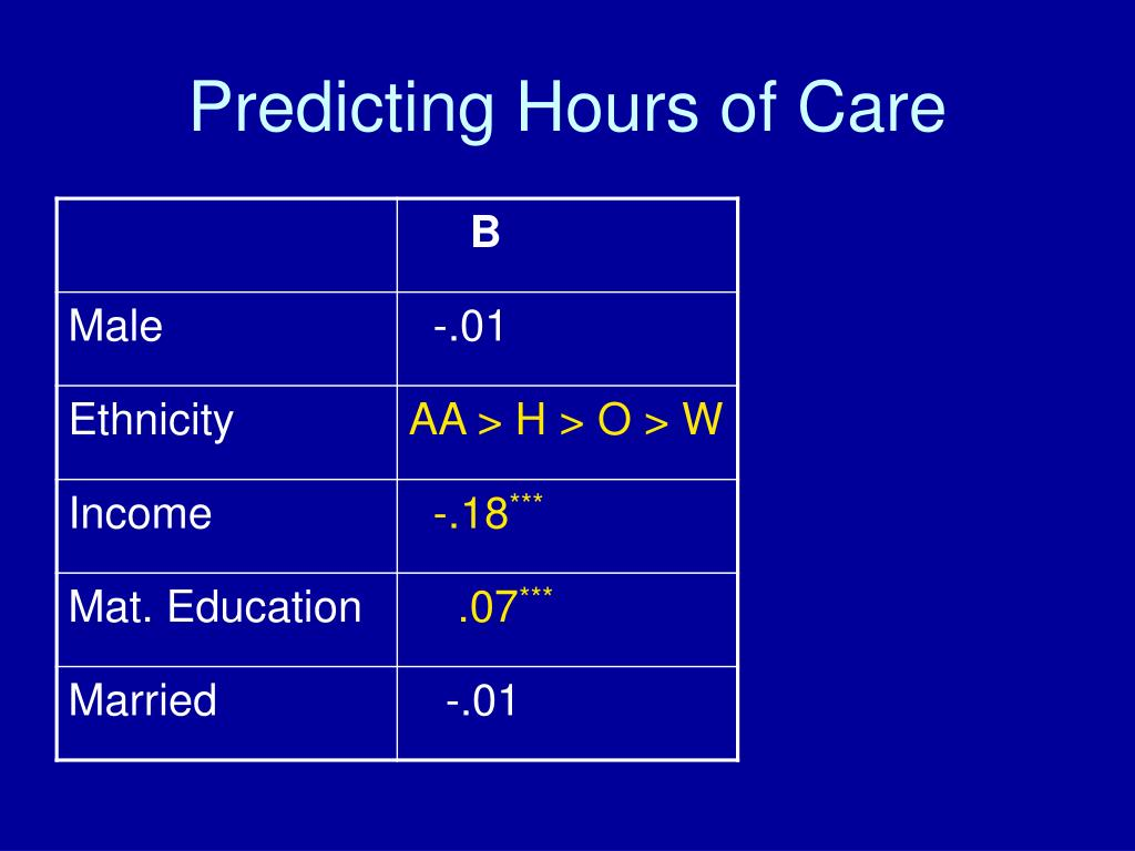 Predicting Hours of Care