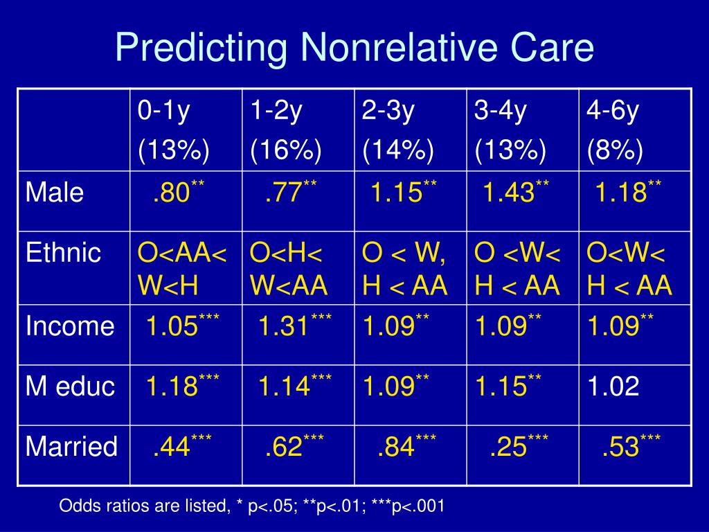Predicting Nonrelative Care