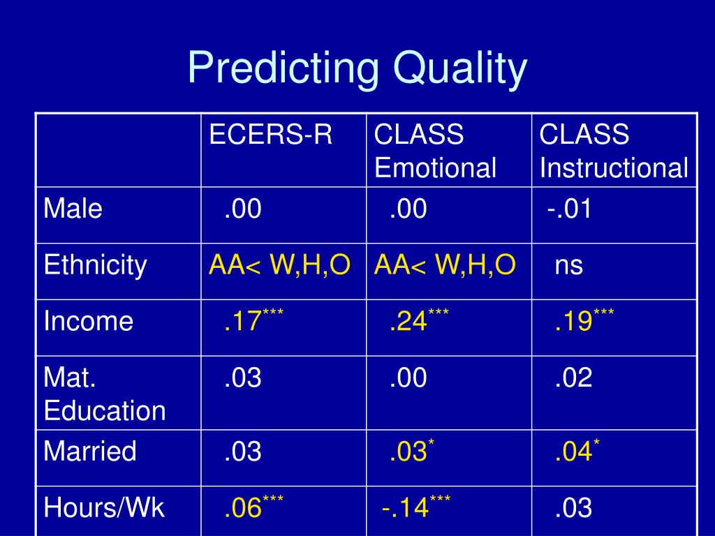 Predicting Quality