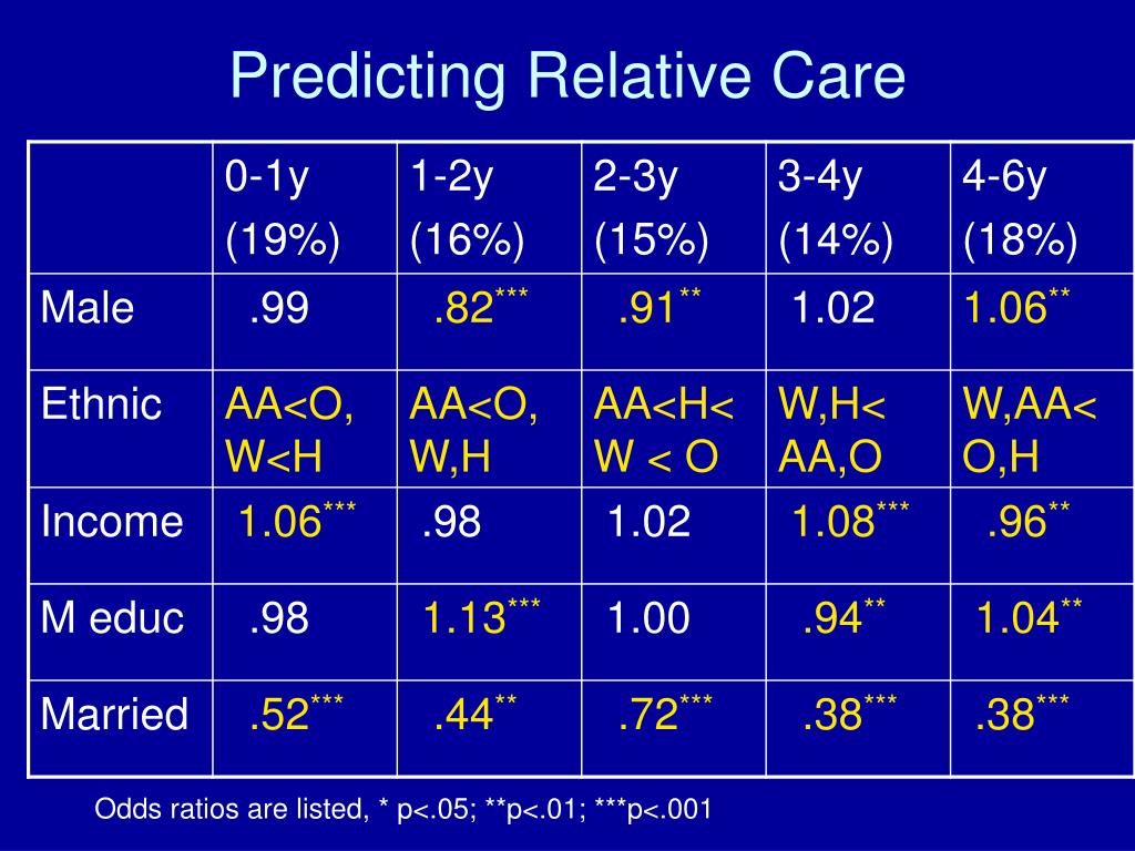 Predicting Relative Care