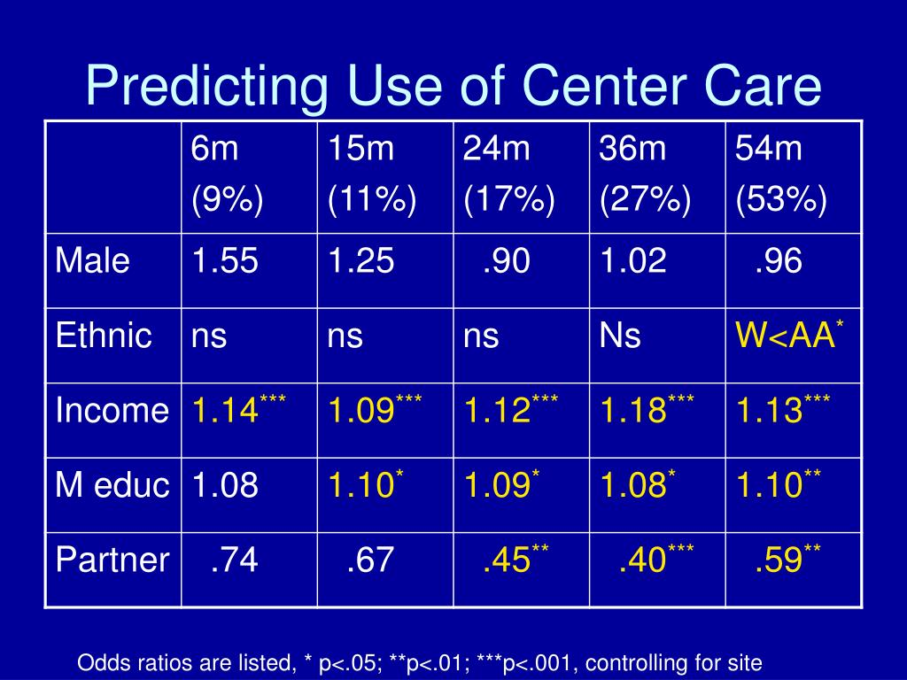 Predicting Use of Center Care
