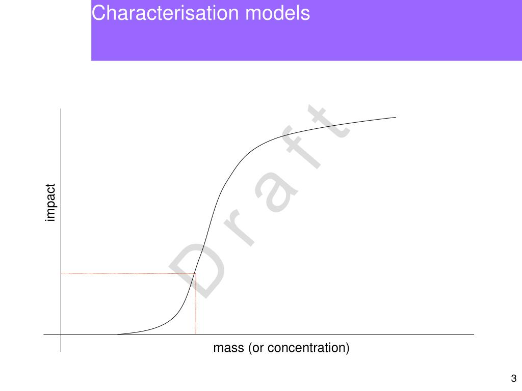 Characterisation models