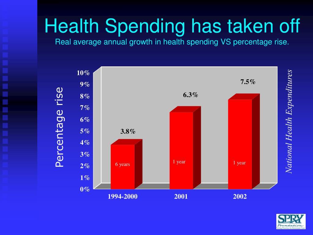 Health Spending has taken off