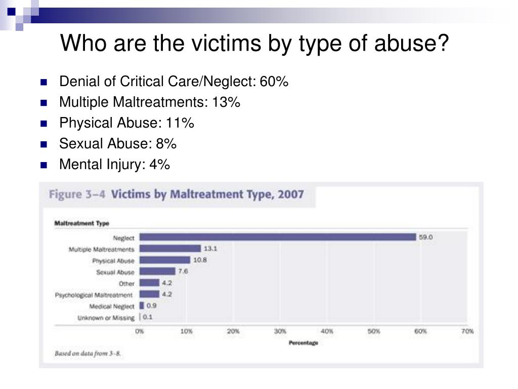 Who are the victims by type of abuse?