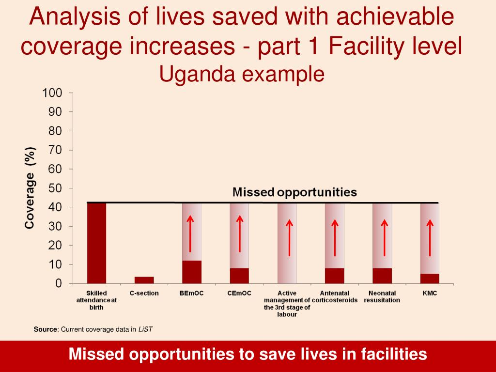 Analysis of lives saved with achievable coverage increases - part 1 Facility level