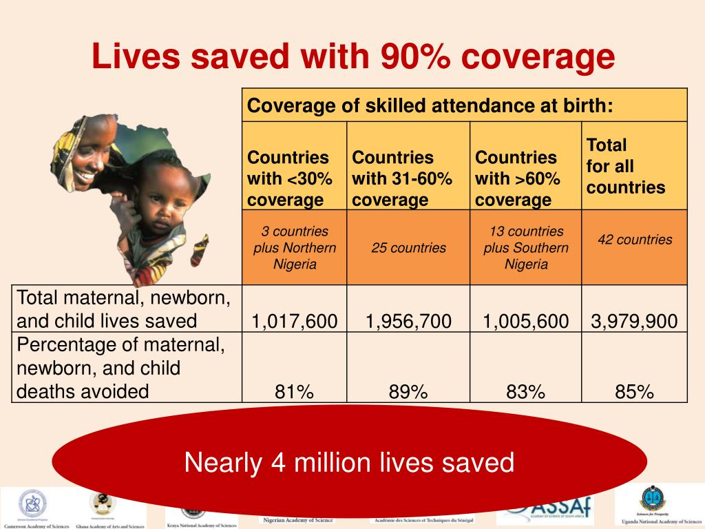 Lives saved with 90% coverage