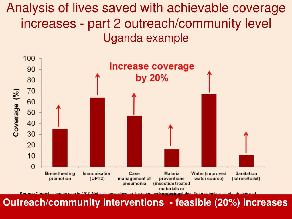 Analysis of lives saved with achievable coverage increases - part 2 outreach/community level
