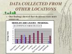 data collected from other locations