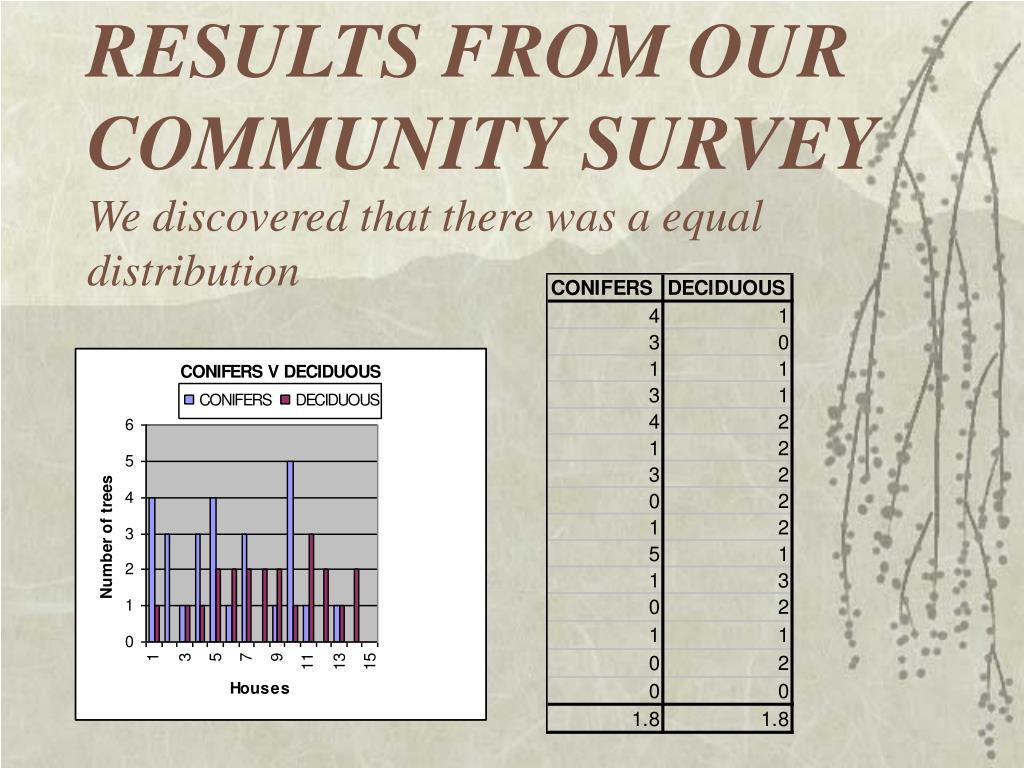 RESULTS FROM OUR COMMUNITY SURVEY