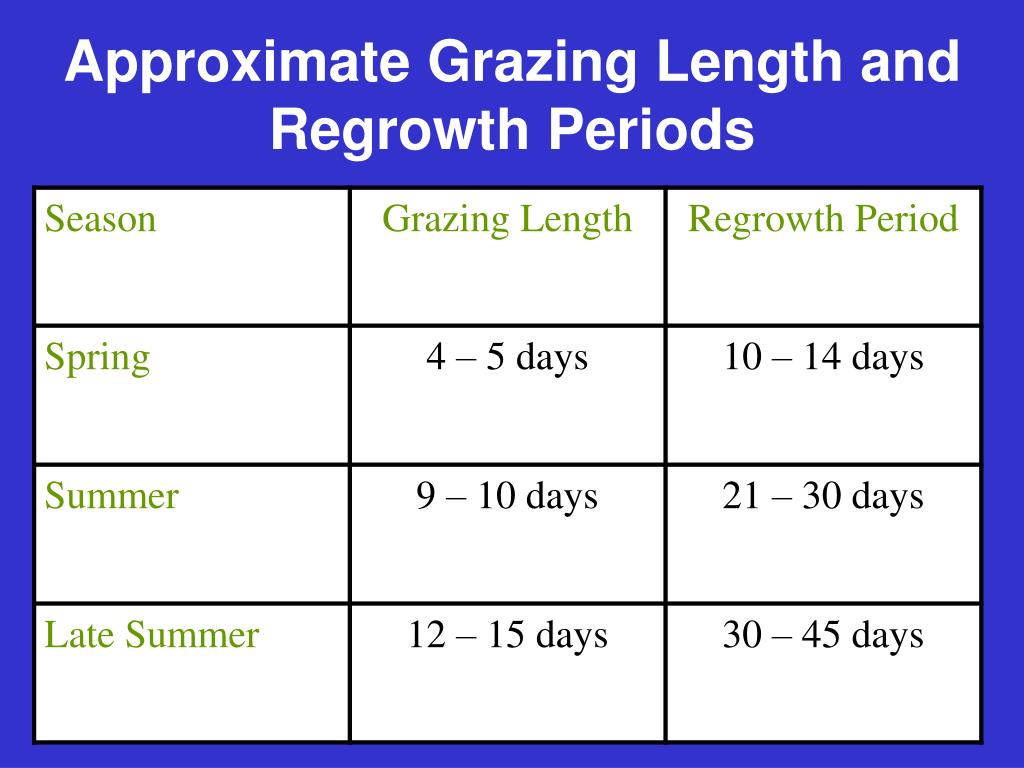 Approximate Grazing Length and Regrowth Periods