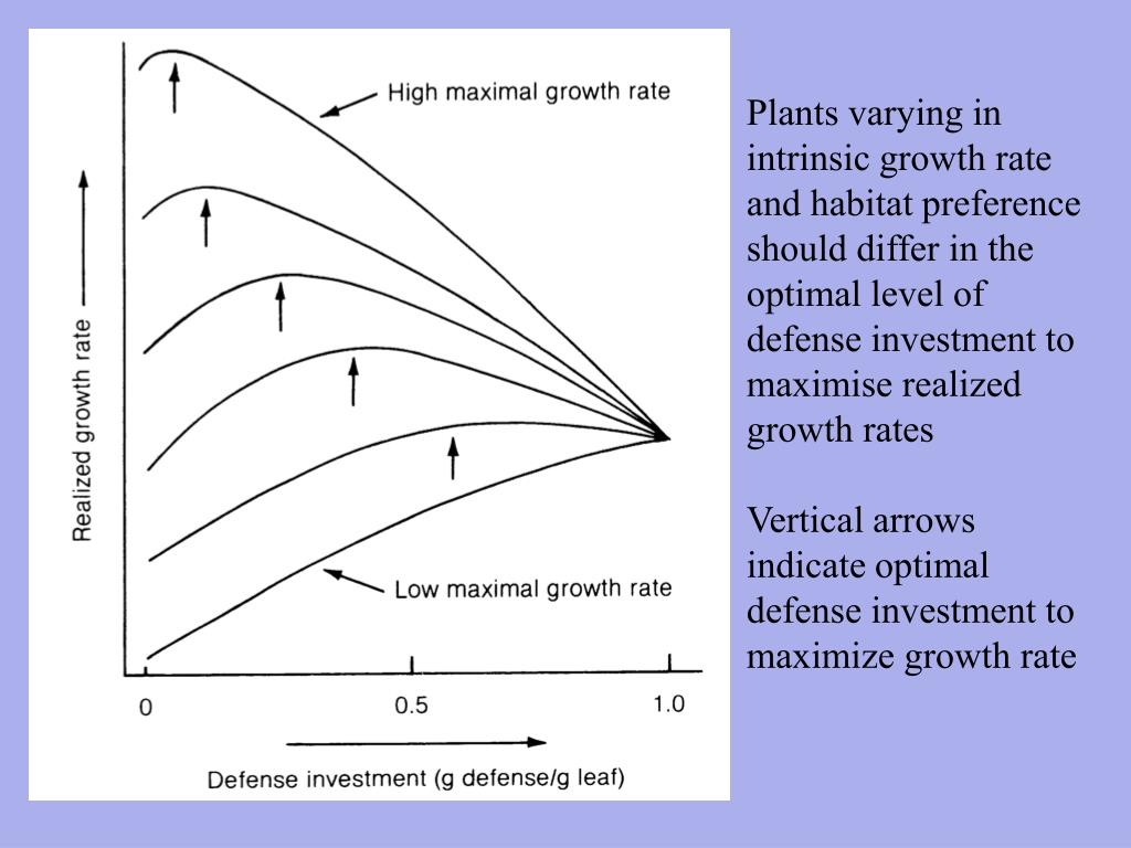 Plants varying in intrinsic growth rate and habitat preference should differ in the optimal level of defense investment to maximise realized growth rates