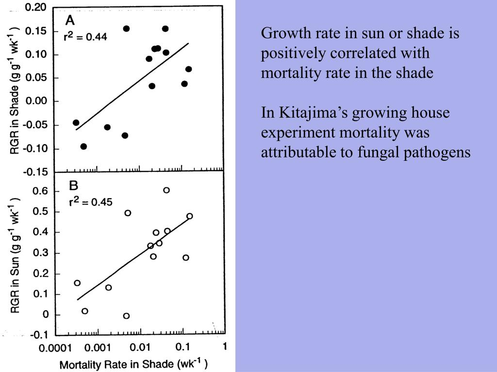 Growth rate in sun or shade is positively correlated with mortality rate in the shade