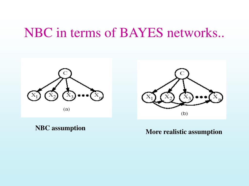 NBC in terms of BAYES networks..