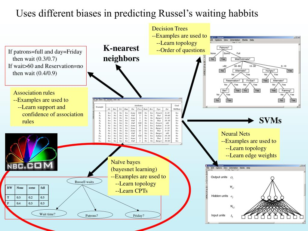 Uses different biases in predicting Russel's waiting habbits