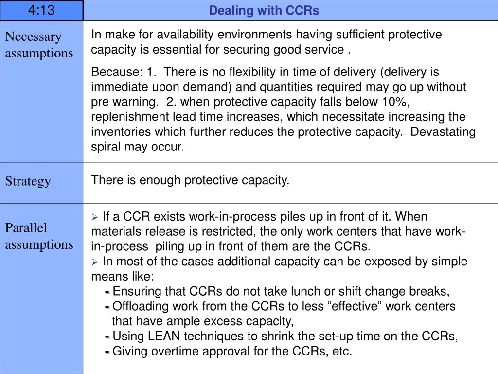 Dealing with CCRs