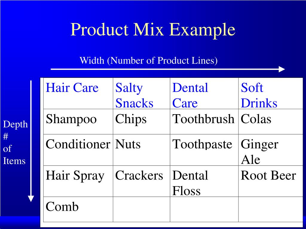 Product Mix Example