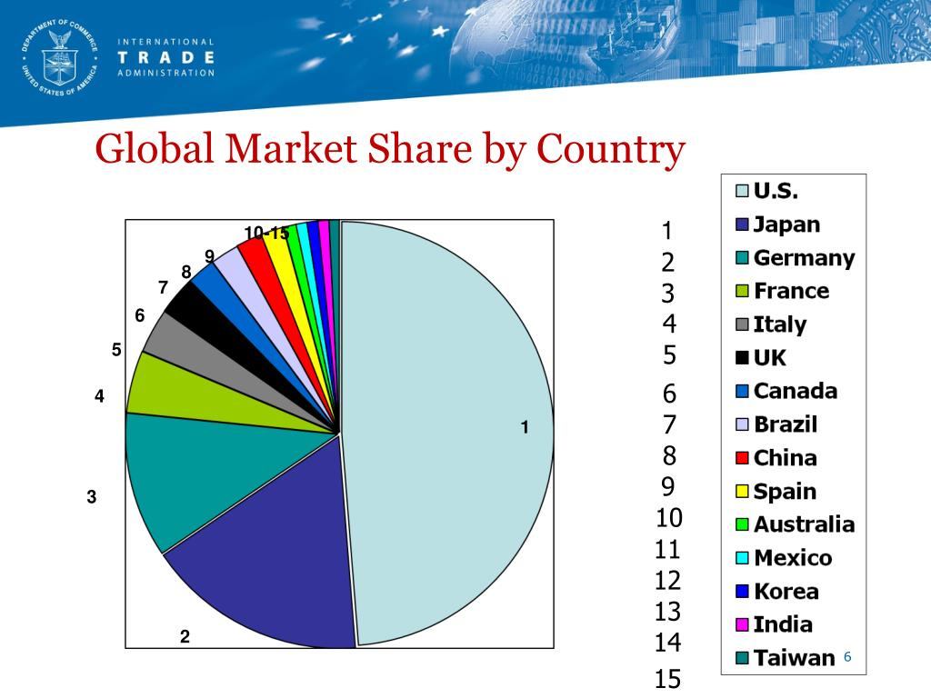 Global Market Share by Country