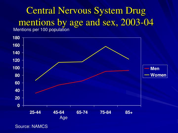 Central Nervous System Drug mentions by age and sex, 2003-04