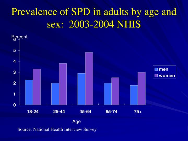 Prevalence of SPD in adults by age and sex:  2003-2004 NHIS