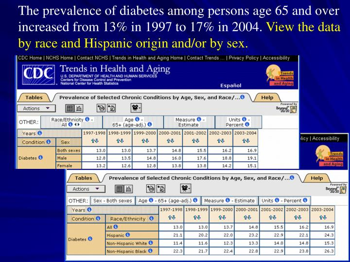 The prevalence of diabetes among persons age 65 and over