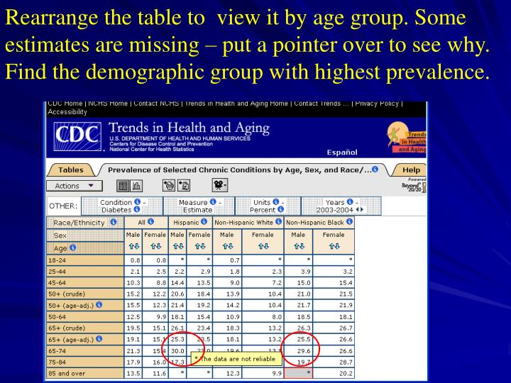 Rearrange the table to  view it by age group. Some estimates are missing – put a pointer over to see why. Find the demographic group with highest prevalence.