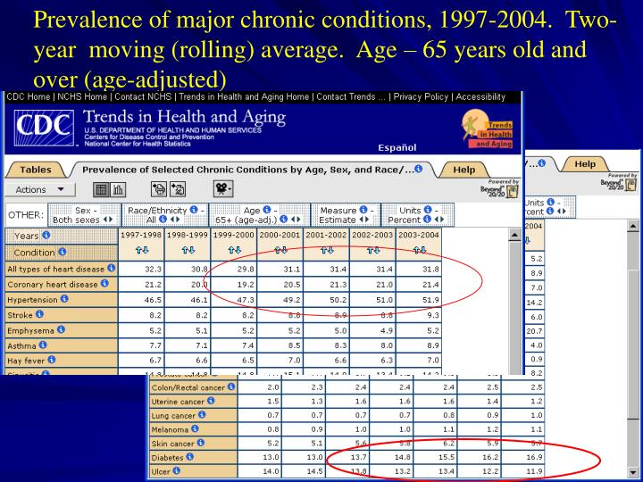 Prevalence of major chronic conditions, 1997-2004.  Two-year  moving (rolling) average.  Age – 65 years old and over (age-adjusted)